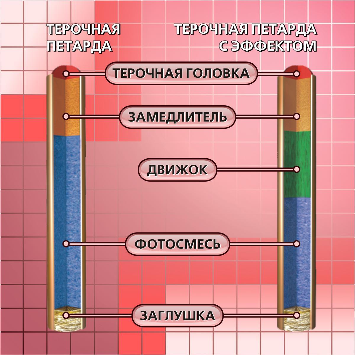 Фитильные петарды в Москве купить петарды 94